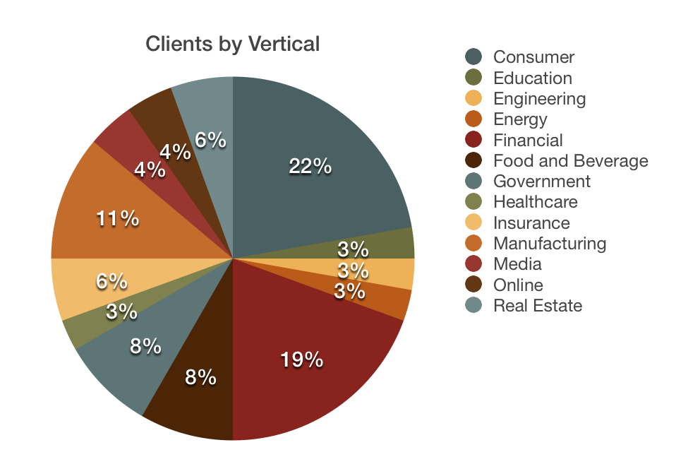 Clients by Vertical